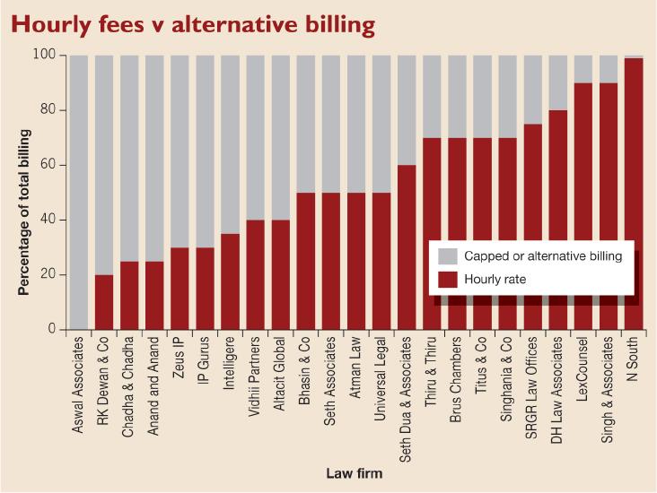 hourly fees v alternative billing