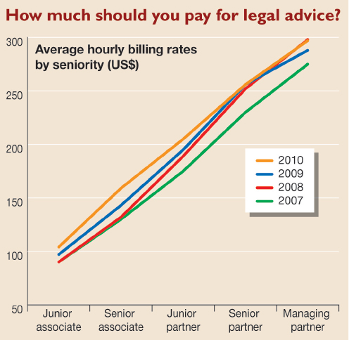 how much should you pay for legal advice