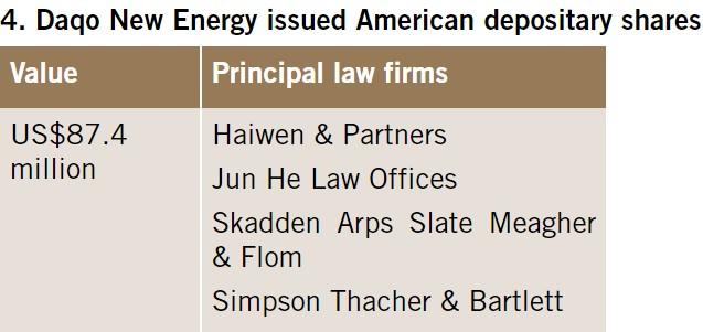 Daqo New Energy issued American depositary shares