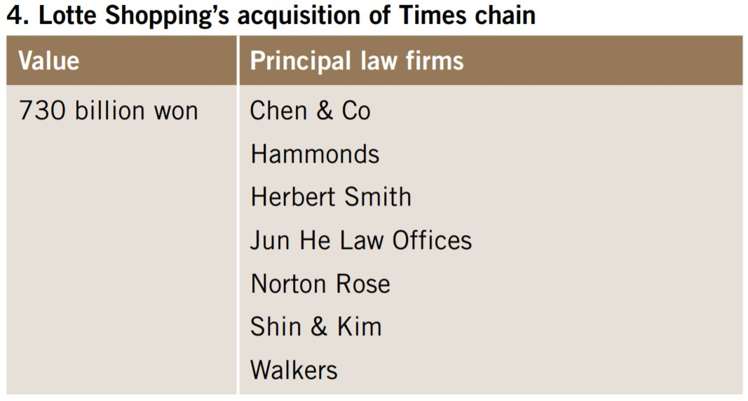 Lotte Shopping's acquisition of Times chain