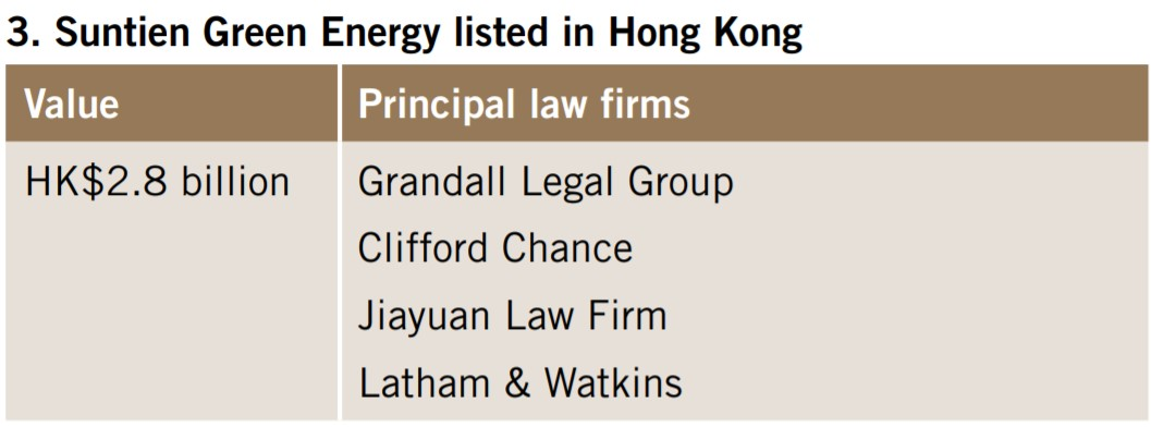 Suntien Green Energy listed in Hong Kong