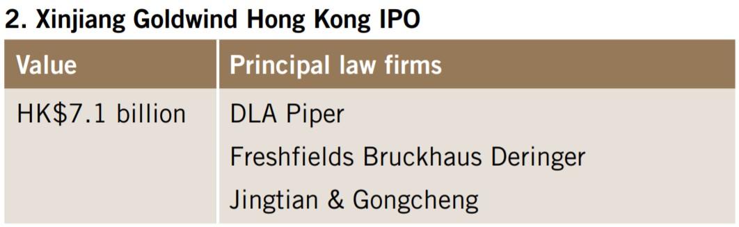 Xinjiang Goldwind Hong Kong IPO