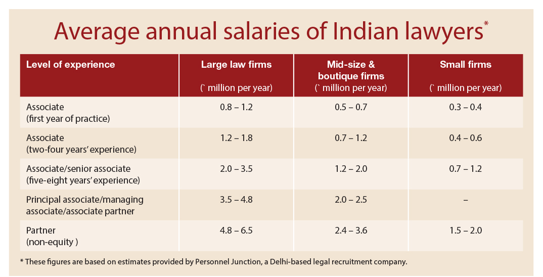 Average annual salaries of Indian lawyers