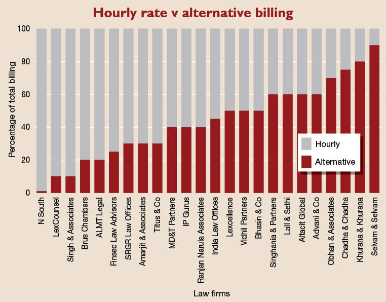 Hourly_rate_v_alternative_billing