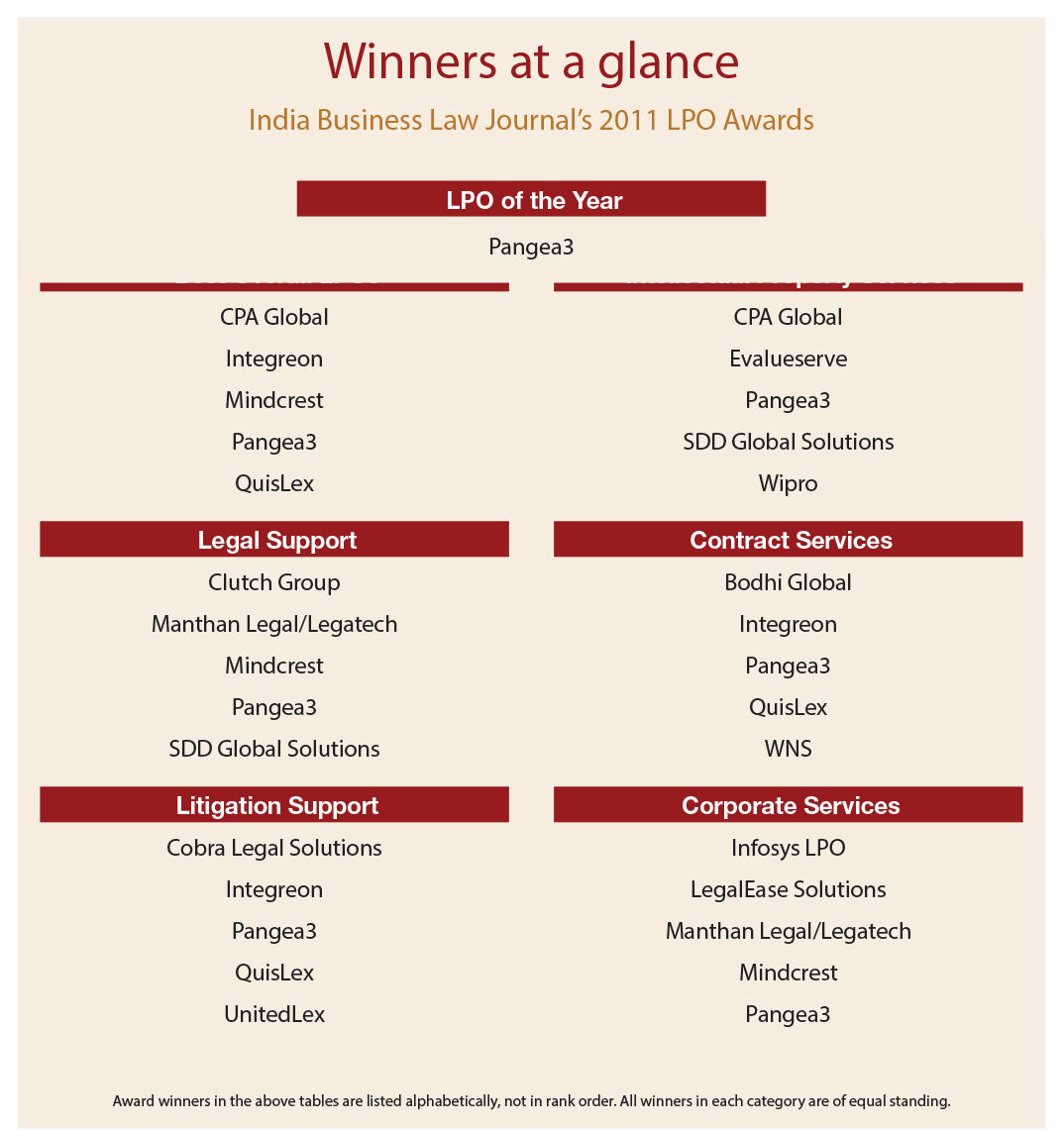 Winners at a glance - India Business Law Journal's 2011 LPO Awards