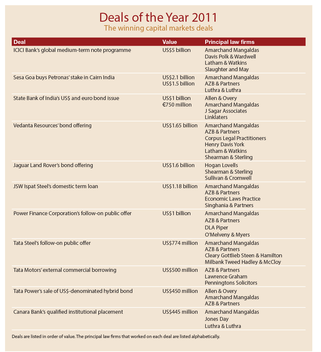 Deals of the Year 2011 | Vantage Asia