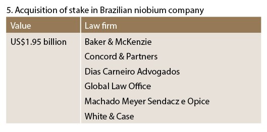 Acquisition of stake in Brazilian niobium company - M&A(outbound)