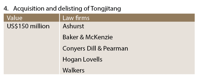 Acquistion and delisting of Tongjitang