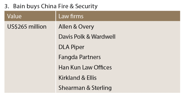 Bain buys China Fire & Security