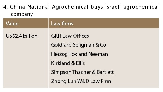 China National Agrochemical buys Israeil agrochemical company - M&A(outbound)