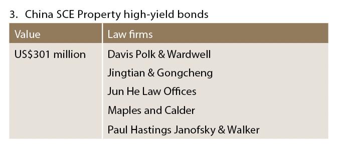 China SCE Property high-yield bonds