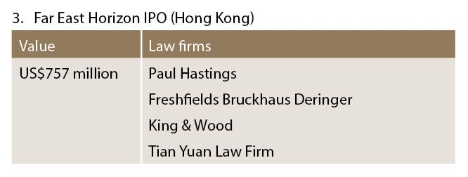 Far East Horizon IPO (Hong Kong)