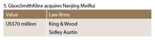 GlaxoSmithKline acquires Nanjing MeiRui