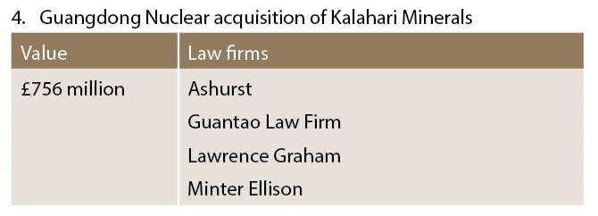 Guangdong Nuclear acquisition of Kalahari Minerals