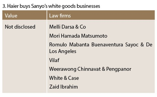 Haier buys Sanyo's white goods businesses - M&A(outbound)