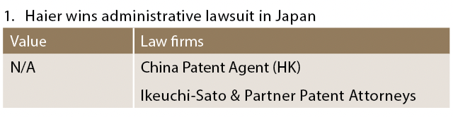 Haier wins administrative lawsuit in Japan