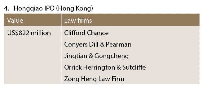 Hongqiao IPO (Hong Kong)