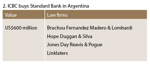 ICBC buys Standard Bank in Argentina - M&A(outbound)