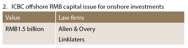 ICBC offshore RMB capital issue for onshore investments