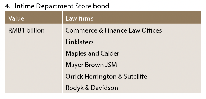 Intime Department Store bond
