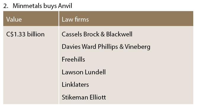 Minmetals buys Anvil