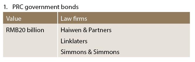 PRC government bonds