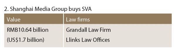 Shanghai Media Group buys SVA