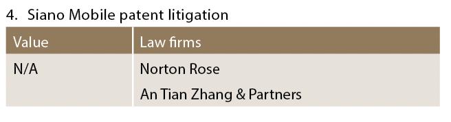 Siano Mobile patent litigation