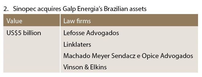 Sinopec acquires Galp Energia's Brazilian assets
