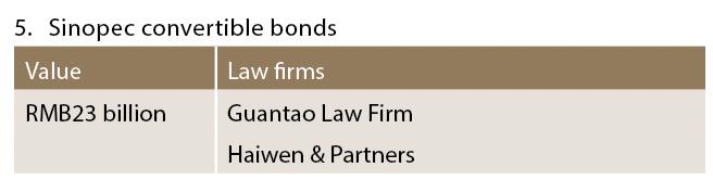 Sinopec convertible bonds