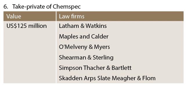 Take-private of Chemspec