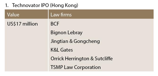 Technovator IPO (Hong Kong)