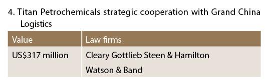 Titan Petrochemicals strategic cooperation with Grand China Logistics