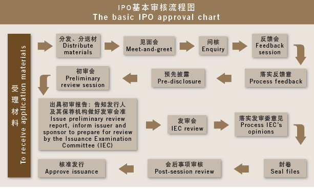 资料来源Source:中国证监会 China Securities Regulatory Commission