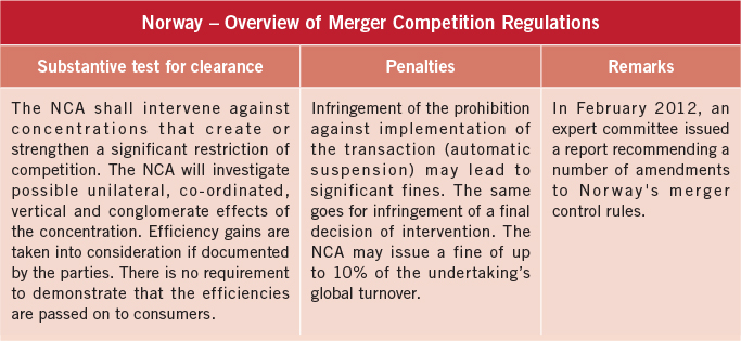 norway-overview-of-merger-competition-regulations-2
