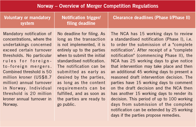 norway-overview-of-merger-competition-regulations