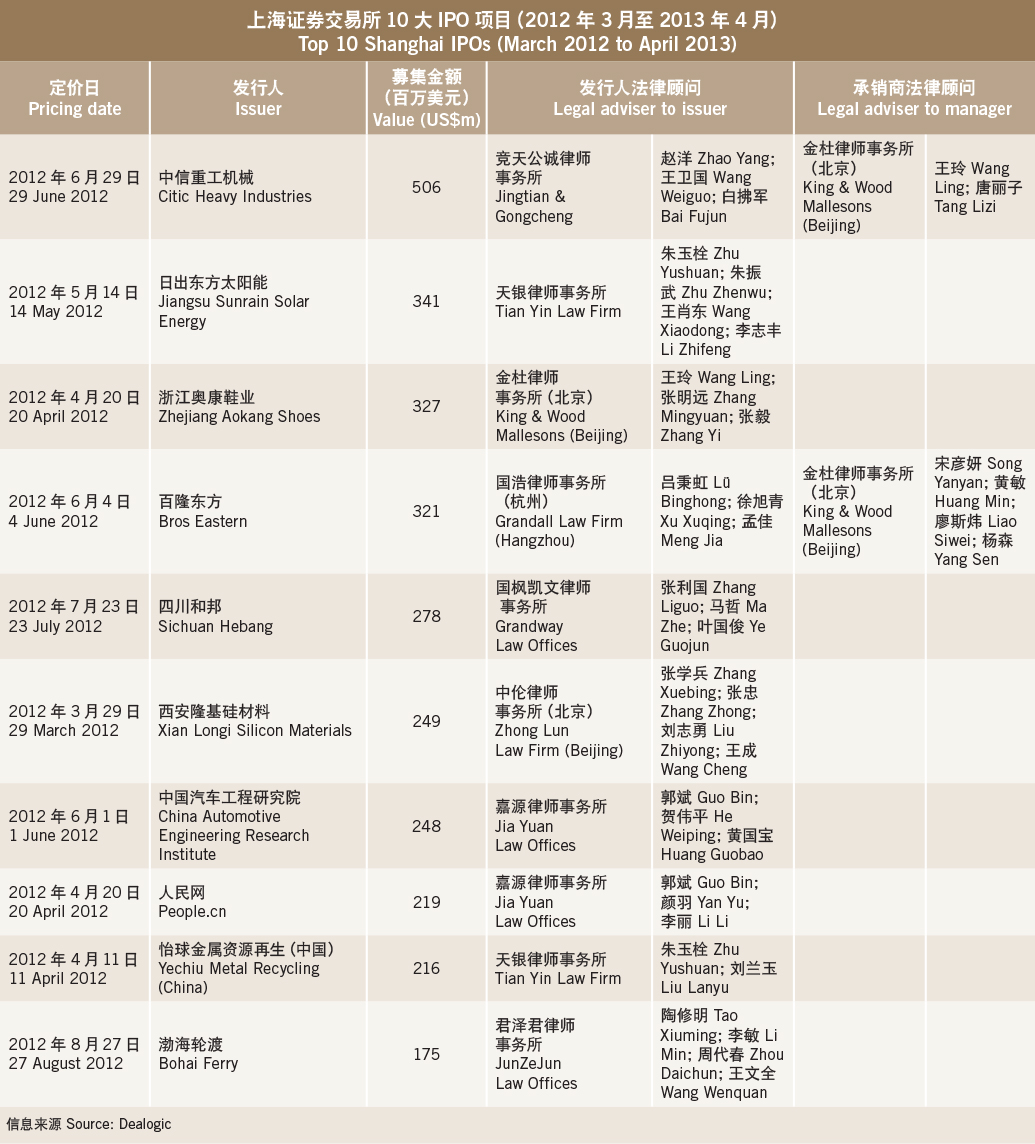 Capital navigations-Top 10 Shanghai IPOs (March 2012 to April 2013)