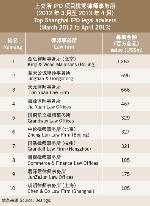 Capital navigations-Top Shanghai IPO legal advisers (March 2012 to April 2013)