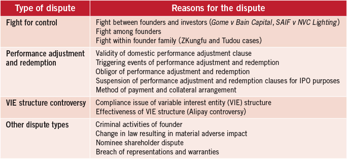 Identifying and gauging risks with post-investment disputes in China 2