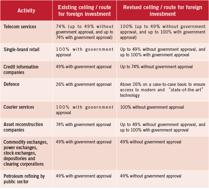 Winds of change a look at some recent FDI reforms in India 2
