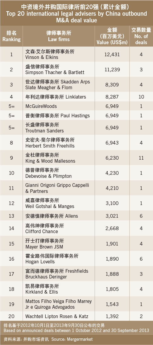 Here be dragons-Top 20 international legal advisers by China outbound M&A deal value