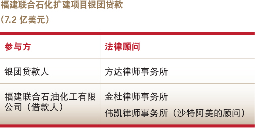 Deals of the year-Banking finance-Syndicated loan for a refining and ethylene expansion project in Fujian