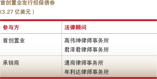 Deals of the year-Debt capital market-Beijing Capital Land's issuance of guaranteed bonds