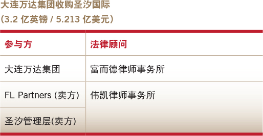 Deals of the year-Overseas M&A-Dalian Wanda Group's acquisition of Sunseeker International