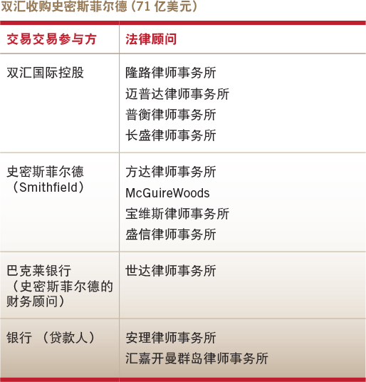 Deals of the year-Overseas M&A-Shuanghui's acquisition of Smithfield