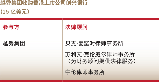 Deals of the year-Overseas M&A-Yue Xiu Group's acquisition of HK-listed Chong Hing Bank