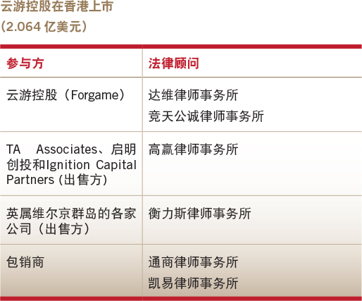 Deals of the year-Overseas equity capital market-Forgame's Hong Kong IPO