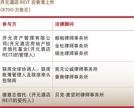 Deals of the year-Overseas equity capital market-New Century REIT's Hong Kong IPO