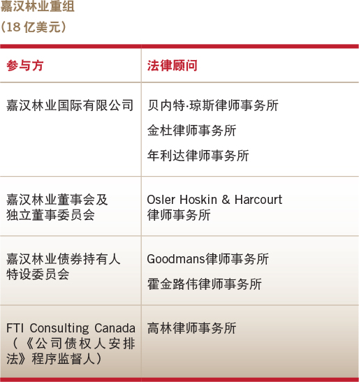 Deals of the year-Overseas equity capital market-Sino-Forest Corporation's restructuring