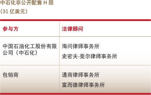 Deals of the year-Overseas equity capital market-Sinopec's private H-share placement